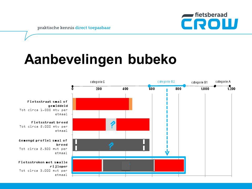 Aanbevelingen bubeko Fietsstraat smal of gemiddeld Tot circa 1.000 mtv per etmaal Fietsstraat breed Tot circa 2.000 mtv per etmaal Gemengd profiel sma