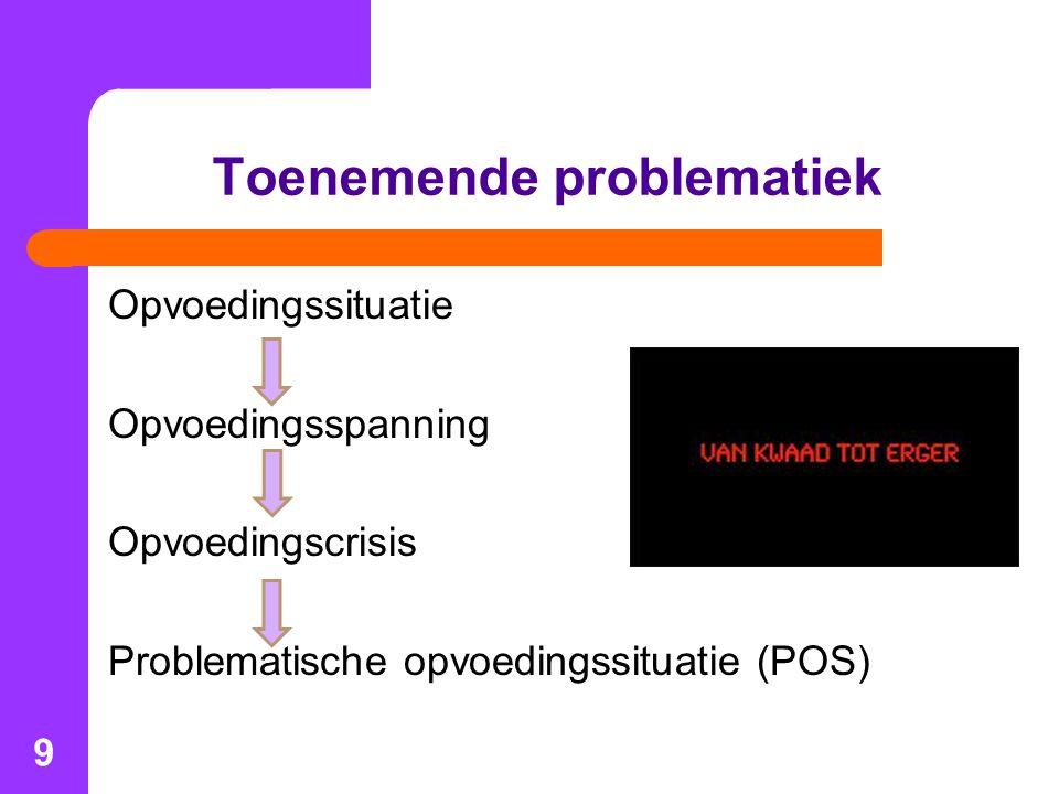 9 Toenemende problematiek Opvoedingssituatie Opvoedingsspanning Opvoedingscrisis Problematische opvoedingssituatie (POS)