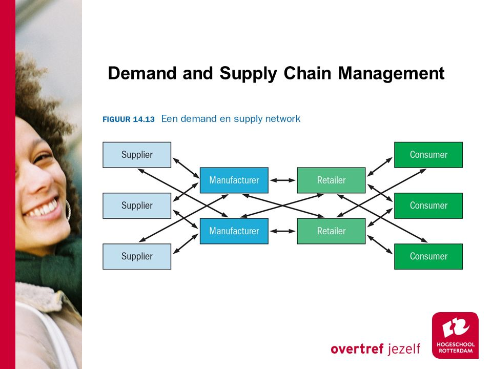 Demand and Supply Chain Management