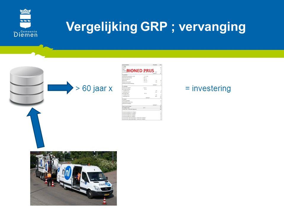 Vergelijking GRP ; vervanging > 60 jaar x= investering
