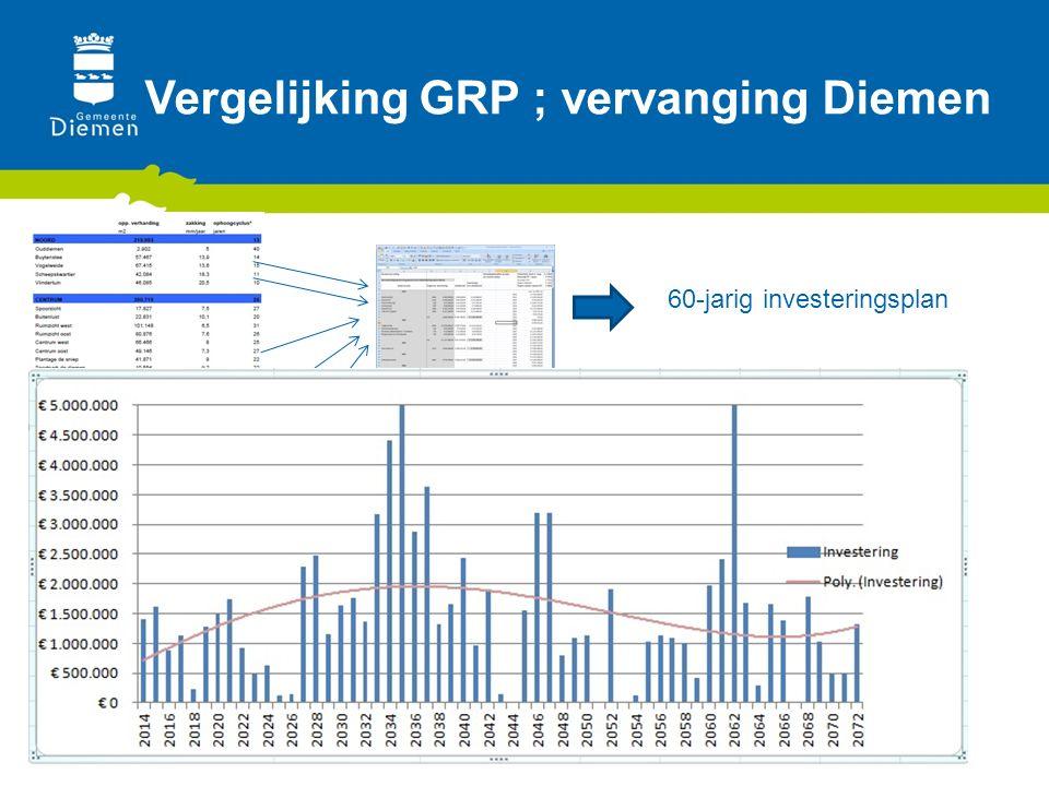 Vergelijking GRP ; vervanging Diemen Eigen eenheidsprijzen 60-jarig investeringsplan