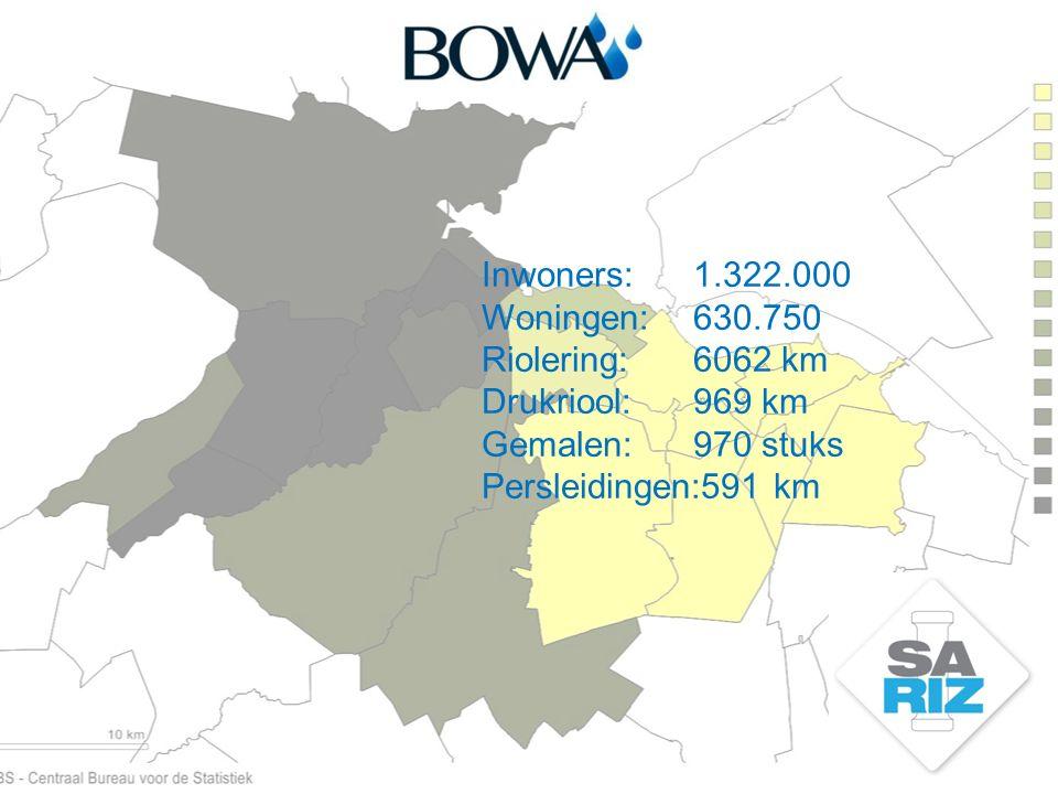 Inwoners:1.322.000 Woningen:630.750 Riolering:6062 km Drukriool:969 km Gemalen:970 stuks Persleidingen:591 km