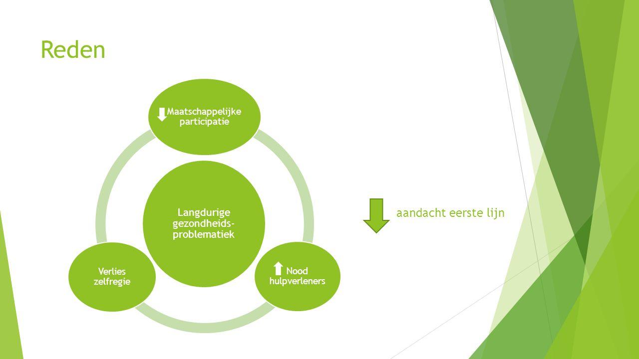 Reden Langdurige gezondheids- problematiek Maatschappelijke participatie Nood hulpverleners Verlies zelfregie aandacht eerste lijn