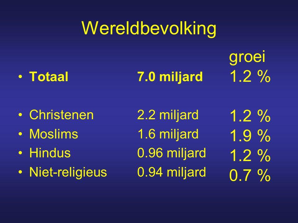 Wereldbevolking groei 1.2 % 1.2 % 1.9 % 1.2 % 0.7 % Totaal 7.0 miljard Christenen 2.2 miljard Moslims1.6 miljard Hindus0.96 miljard Niet-religieus0.94