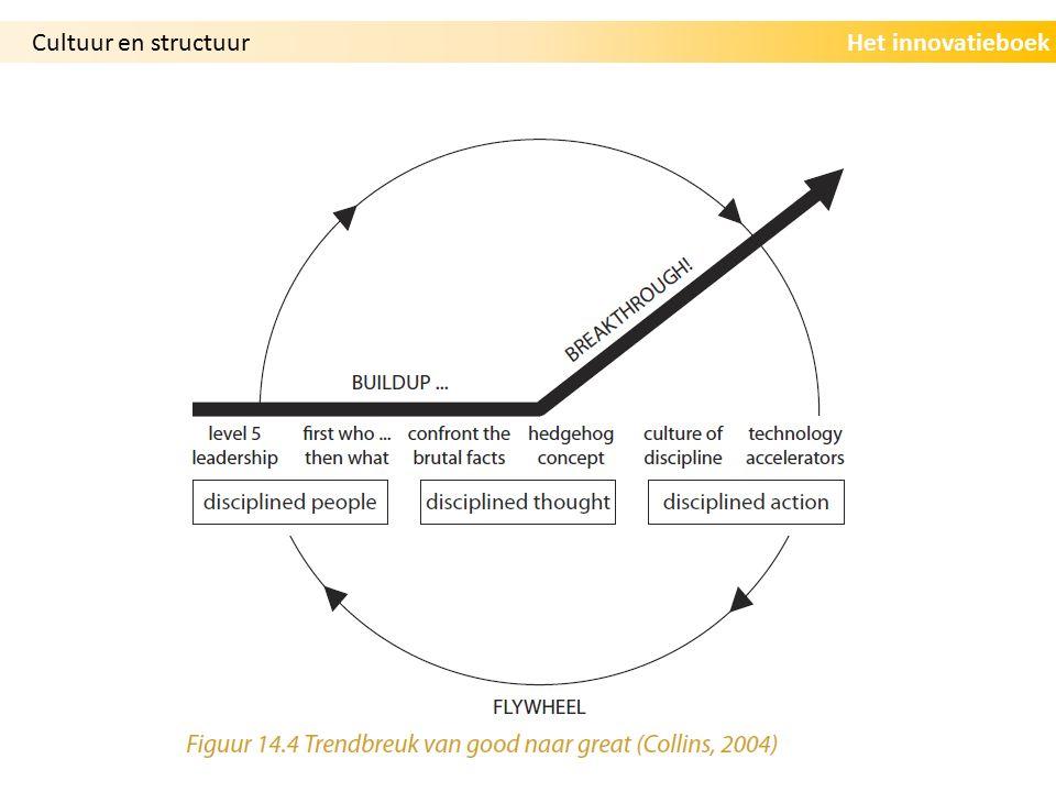 Het innovatieboekCultuur en structuur
