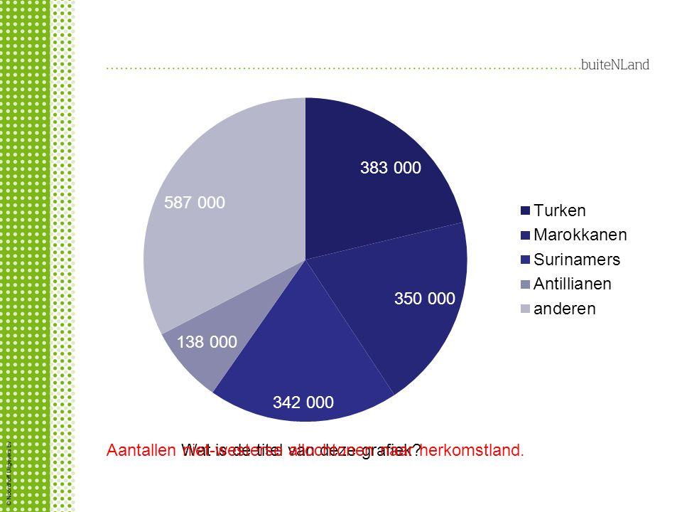 Wat is de titel van deze grafiek?Aantallen niet-westerse allochtonen naar herkomstland.