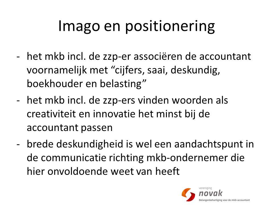Imago en positionering -het mkb incl.