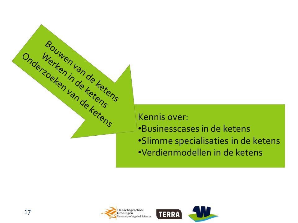 17 Bouwen van de ketens Werken in de ketens Onderzoeken van de ketens Kennis over: Businesscases in de ketens Slimme specialisaties in de ketens Verdienmodellen in de ketens