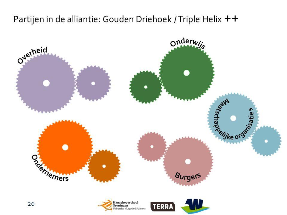 Partijen in de alliantie: Gouden Driehoek / Triple Helix ++ 20
