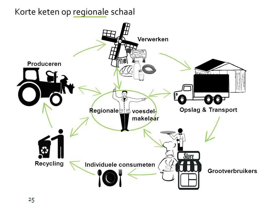 voesdel- makelaar Produceren Grootverbruikers Individuele consumeten Opslag & Transport Recycling Verwerken Regionale Korte keten op regionale schaal