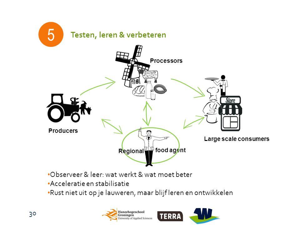 food agent Producers Large scale consumers Processors Regional 5 Testen, leren & verbeteren Observeer & leer: wat werkt & wat moet beter Acceleratie en stabilisatie Rust niet uit op je lauweren, maar blijf leren en ontwikkelen 30