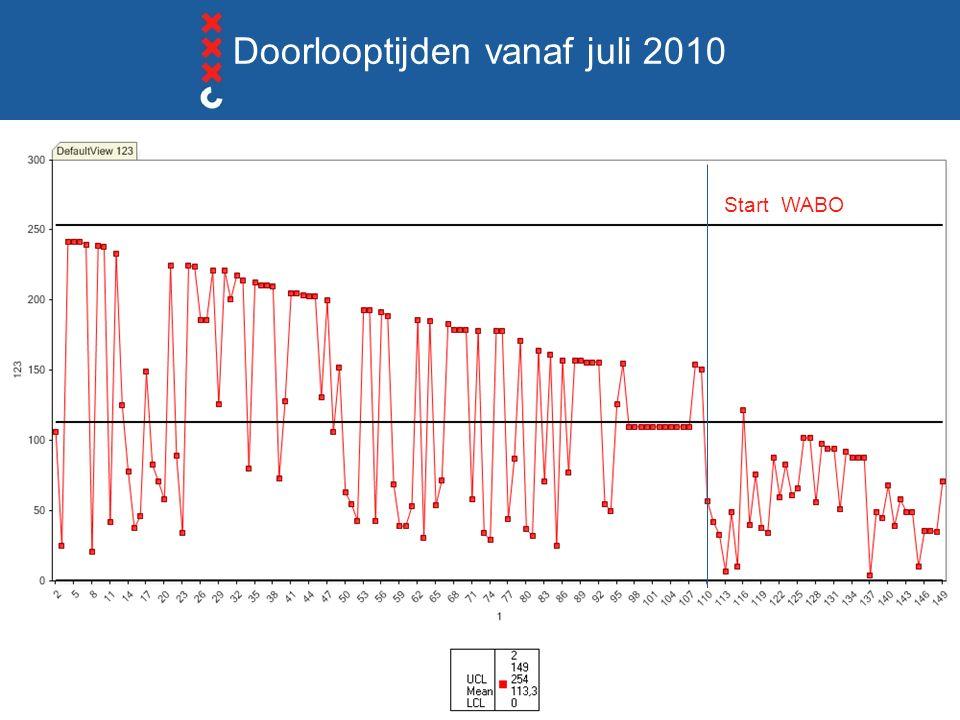 Start WABO Doorlooptijden vanaf juli 2010