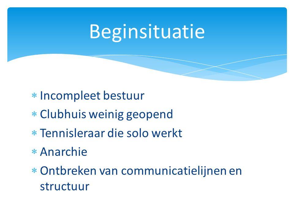  Incompleet bestuur  Clubhuis weinig geopend  Tennisleraar die solo werkt  Anarchie  Ontbreken van communicatielijnen en structuur Beginsituatie