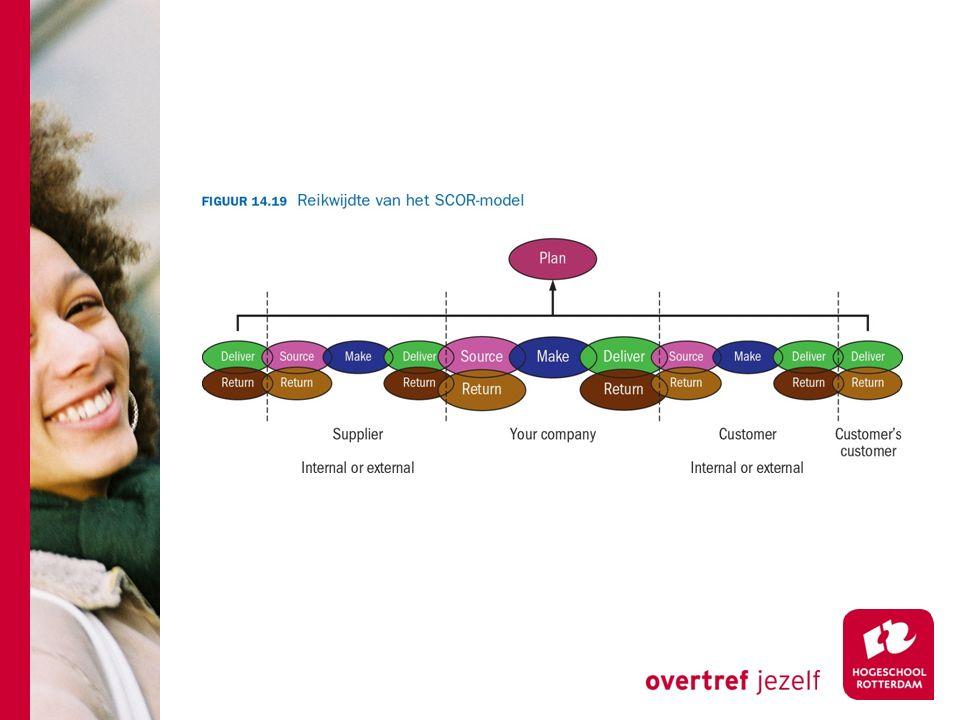 Begrippen (WmL 12) SCM JIT 4C Pie-sharing Pie-growing Ketenintegratie SCOR Opdracht: zoek de begrippen op