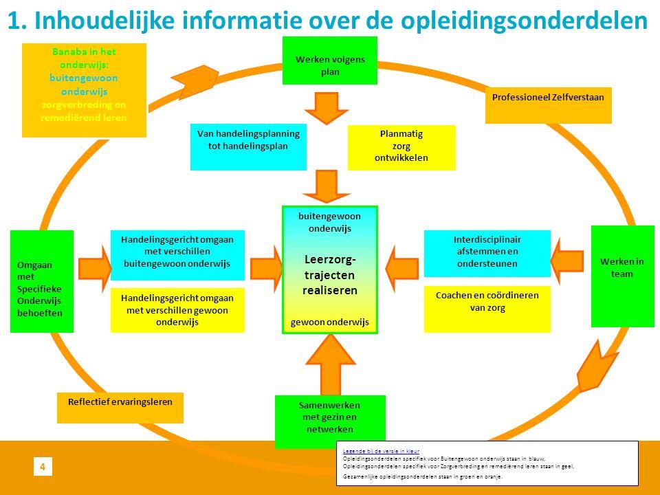 1. Inhoudelijke informatie over de opleidingsonderdelen 4 Samenwerken met gezin en netwerken Interdisciplinair afstemmen en ondersteunen Omgaan met Sp