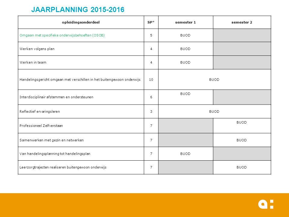 Inhoudelijke informatie over de opleidingsonderdelen uit het eerste semester  Omgaan met specifieke onderwijsbehoeften (OSOB)  Werken volgens plan (WVP)  Werken in team (WIT)  Reflectief ervaringsleren (RE)  Interdisciplinair afstemmen en ondersteunen (IAO)  Van handelingsplanning tot handelingsplan (VHTH)  Handelingsgericht omgaan met verschillen (HOV)