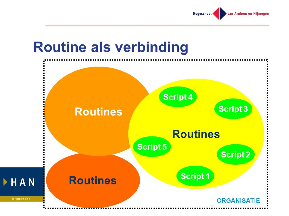 18 Routines Routine als verbinding Routines Script 4 Script 2 Script 1 Script 5 Script 3 ORGANISATIE
