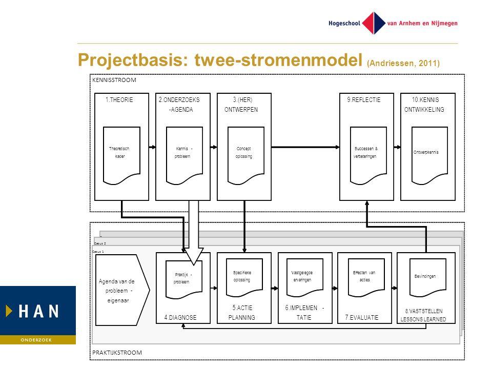 Projectbasis: twee-stromenmodel (Andriessen, 2011)