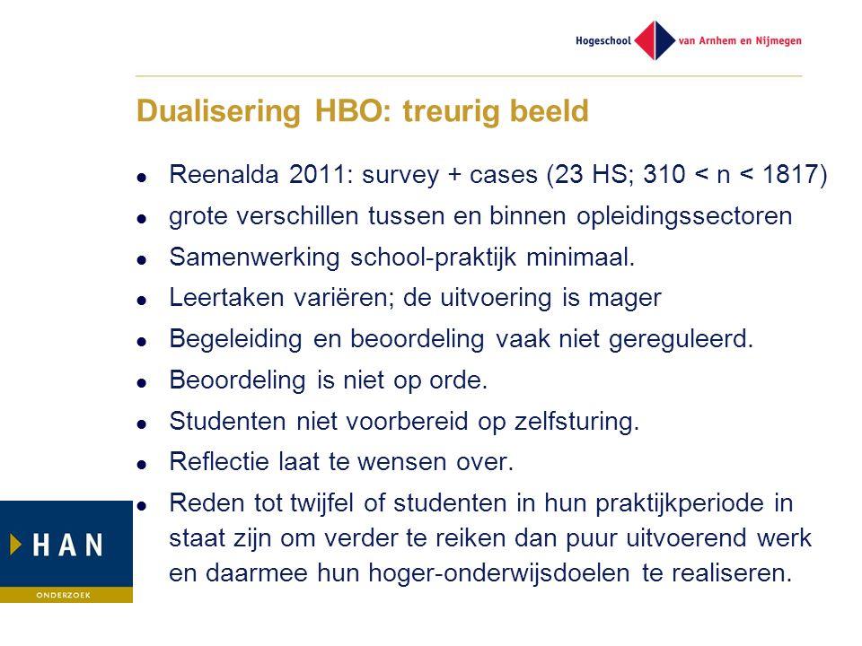 Dualisering HBO: treurig beeld Reenalda 2011: survey + cases (23 HS; 310 < n < 1817) grote verschillen tussen en binnen opleidingssectoren Samenwerkin