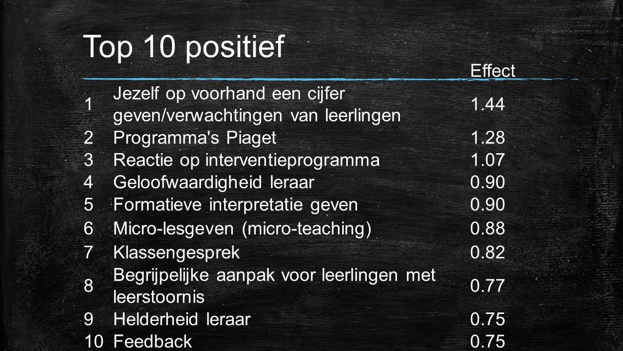 Top 10 positief Effect 1 Jezelf op voorhand een cijfer geven/verwachtingen van leerlingen 1.44 2Programma's Piaget1.28 3Reactie op interventieprogramm