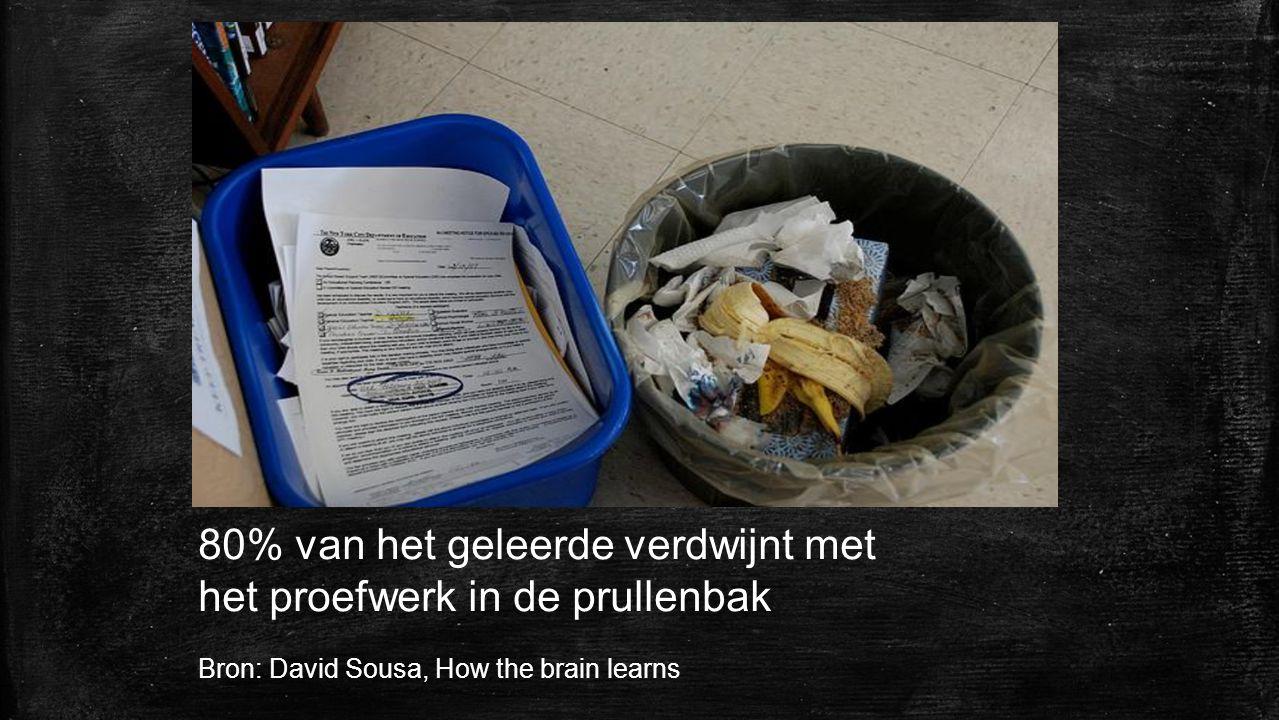 80% van het geleerde verdwijnt met het proefwerk in de prullenbak Bron: David Sousa, How the brain learns