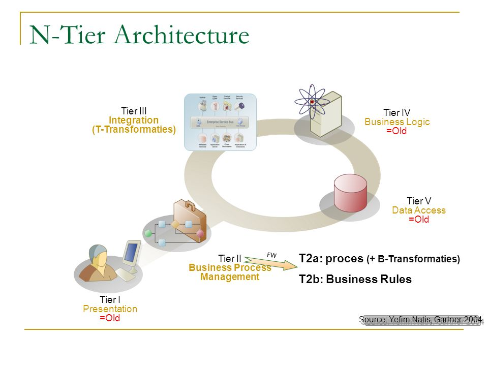 b=a+ Source: Yefim Natis, Gartner 2004 b=a+ Tier I Presentation =Old Tier V Data Access =Old Tier IV Business Logic =Old Tier II Business Process Management Tier III Integration (T-Transformaties) N-Tier Architecture T2a: proces (+ B-Transformaties) T2b: Business Rules FW