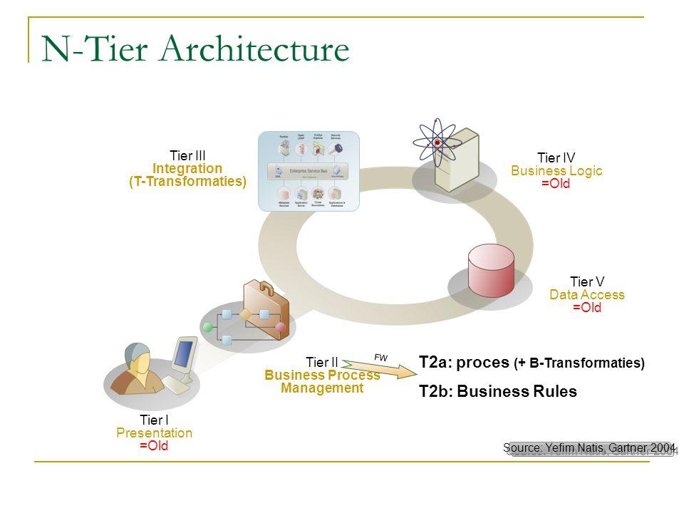 b=a+ Source: Yefim Natis, Gartner 2004 b=a+ Tier I Presentation =Old Tier V Data Access =Old Tier IV Business Logic =Old Tier II Business Process Mana