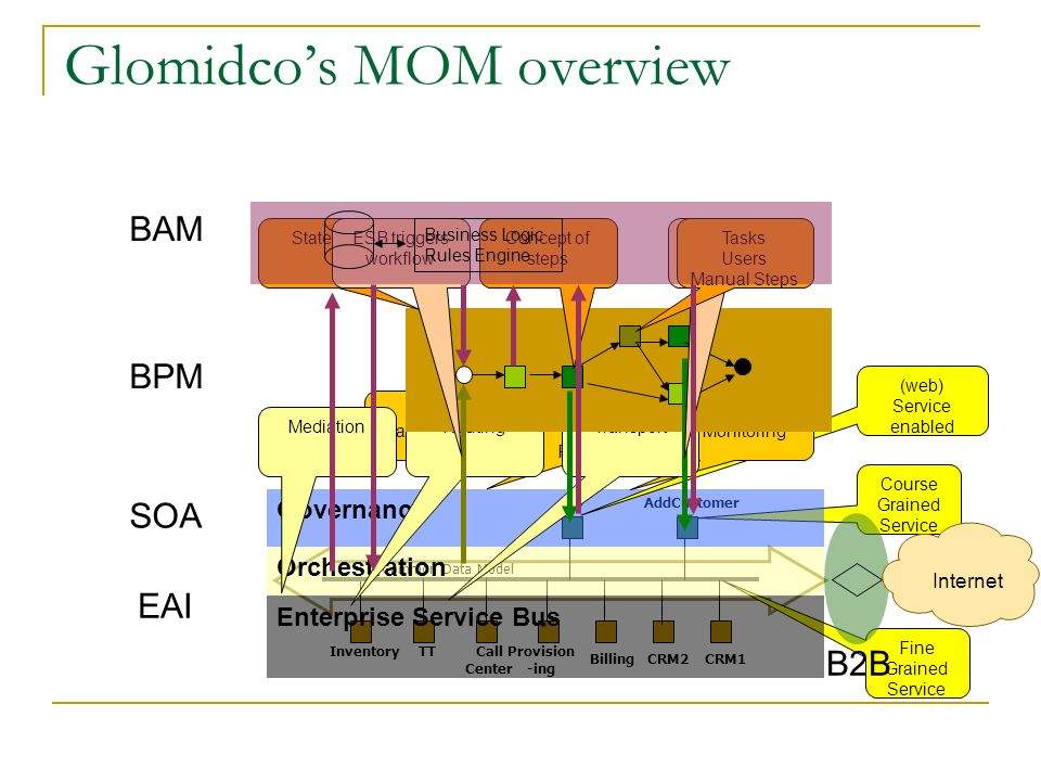 Glomidco's MOM overview Provision -ing Billing Inventory CRM1 TT CRM2 Call Center Common Data Model EAI Fine Grained Service Course Grained Service AddCustomerPO SOA Governance BPM BAM (web) Service enabled Policy Management Service (UDDI) Registry Service Monitoring Enterprise Service Bus Orchestration MediationRoutingTransport BPM Service Callout StateFullConcept of steps Tasks Users Manual Steps ESB triggers workflow Business Logic Rules Engine B2B Internet.