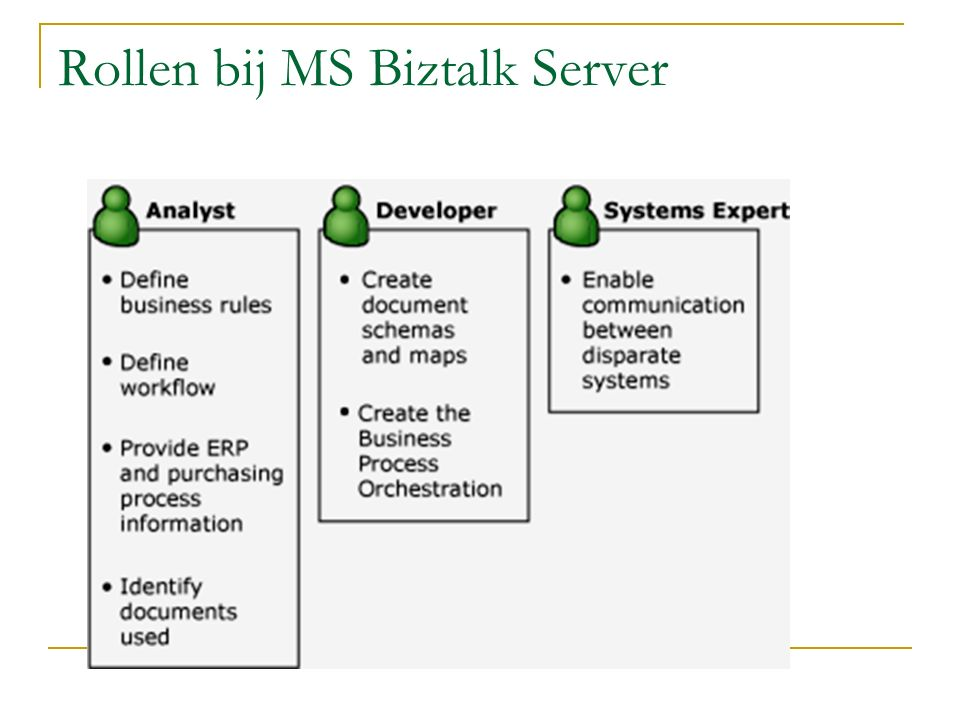 Rollen bij MS Biztalk Server
