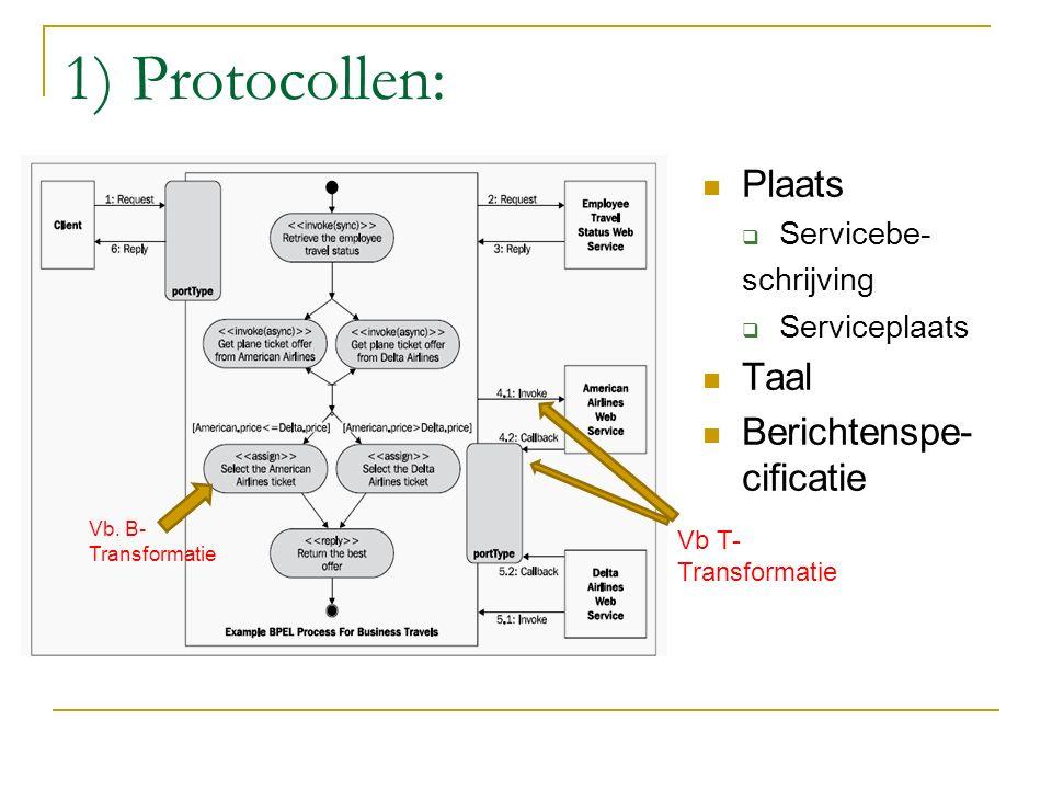 1) Protocollen: Plaats  Servicebe- schrijving  Serviceplaats Taal Berichtenspe- cificatie Vb.