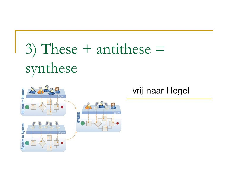 3) These + antithese = synthese vrij naar Hegel