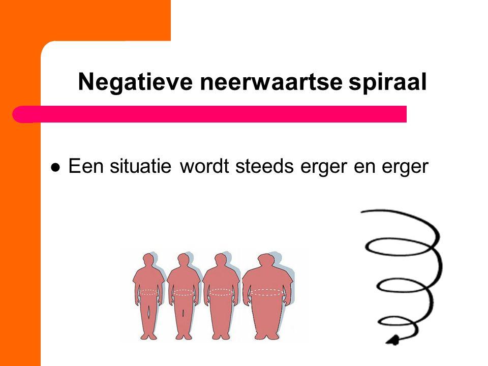 Negatieve neerwaartse spiraal Een situatie wordt steeds erger en erger