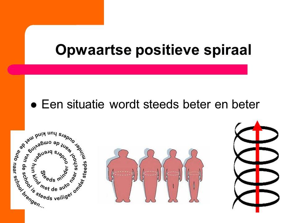 Opwaartse positieve spiraal Een situatie wordt steeds beter en beter