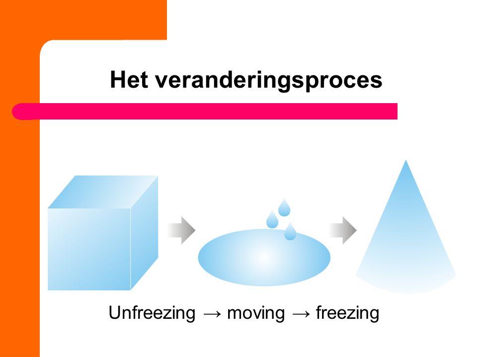 Het veranderingsproces Unfreezing → moving → freezing