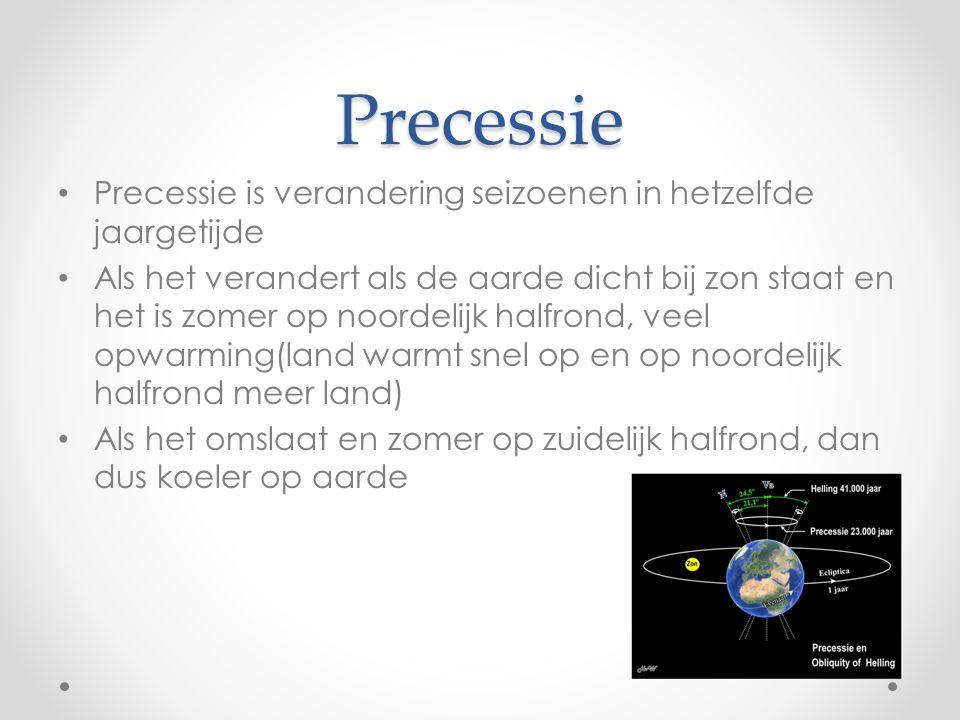 Precessie Precessie is verandering seizoenen in hetzelfde jaargetijde Als het verandert als de aarde dicht bij zon staat en het is zomer op noordelijk