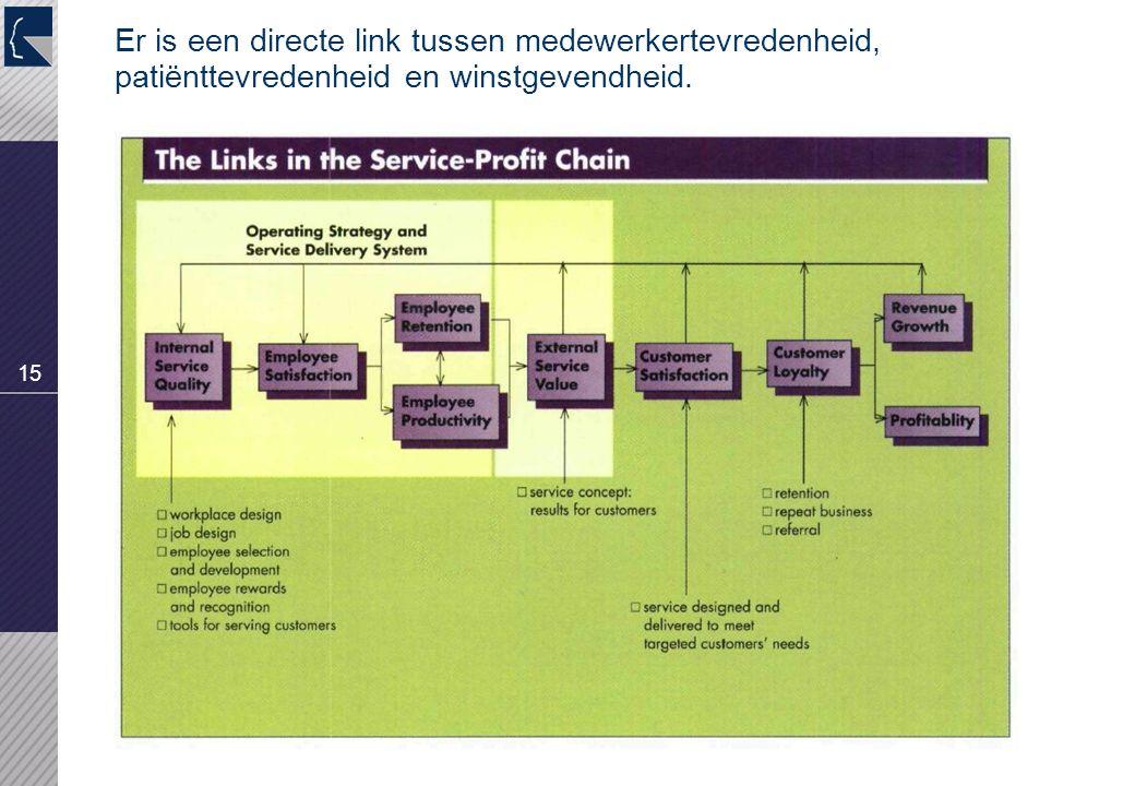 15 Er is een directe link tussen medewerkertevredenheid, patiënttevredenheid en winstgevendheid.