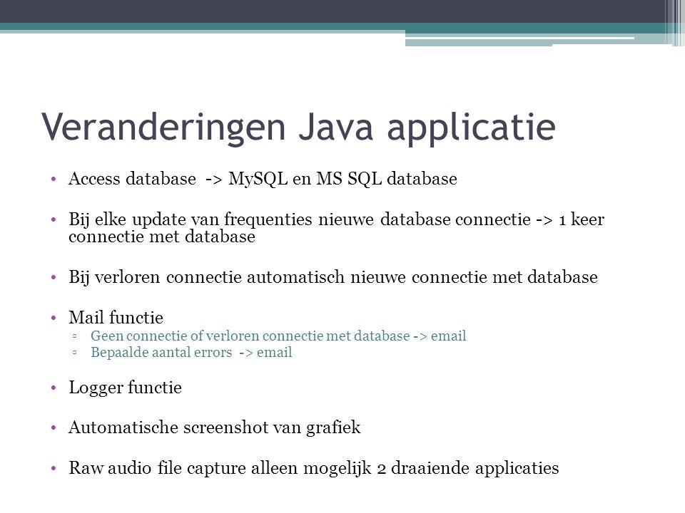 Java Applicatie