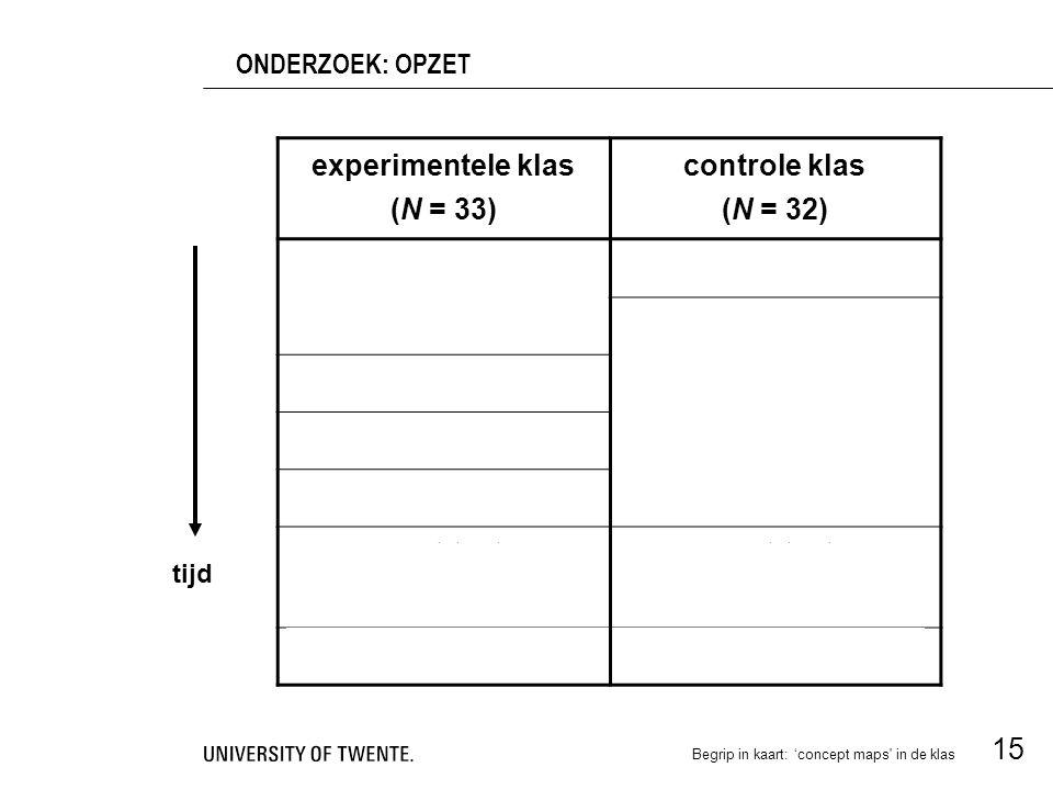 experimentele klas (N = 33) controle klas (N = 32) pre-test uitleg begrippenkaarten 9 reguliere lessen: uitleg sommen practica pre-opdracht 7 reguliere lessen post-opdracht post-test enquete post-test enquete proefwerk Begrip in kaart: 'concept maps in de klas 15 ONDERZOEK: OPZET tijd