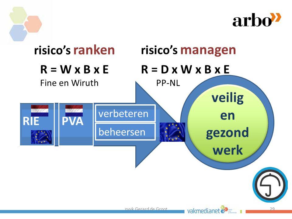 nvvk Gerard de Groot29 middelen doel veilig en gezond werk PVARIE verbeteren beheersen risico's ranken risico's managen R = W x B x E Fine en Wiruth R