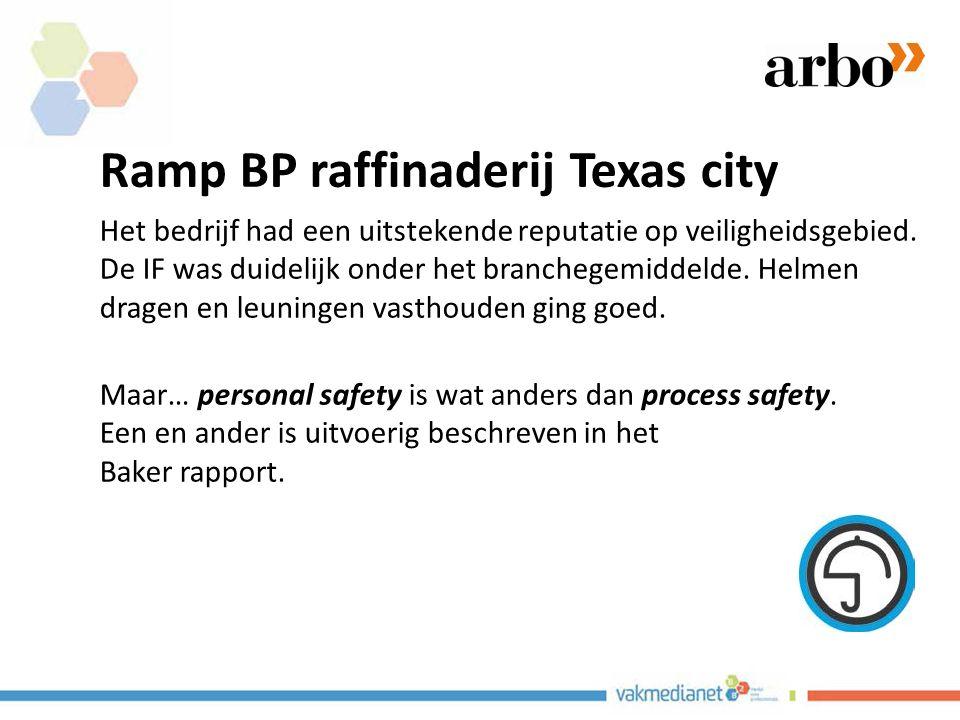 Ramp BP raffinaderij Texas city Het bedrijf had een uitstekende reputatie op veiligheidsgebied. De IF was duidelijk onder het branchegemiddelde. Helme