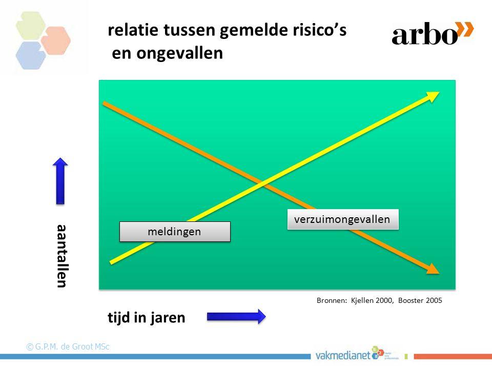 relatie tussen gemelde risico's en ongevallen Bronnen: Kjellen 2000, Booster 2005 meldingen verzuimongevallen © G.P.M. de Groot MSc aantallen tijd in