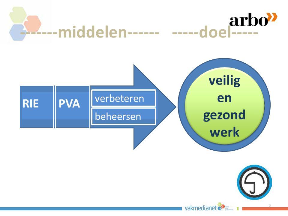 38 Samenvattende beeldvorming De RIE in de Arbowet: is beperkt, de meerwaarde twijfelachtig.