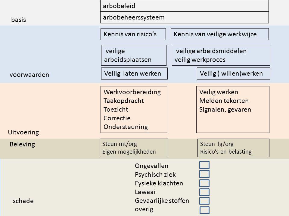 basis voorwaarden arbobeleid Kennis van risico'sKennis van veilige werkwijze veilige arbeidsplaatsen veilige arbeidsmiddelen veilig werkproces Veilig