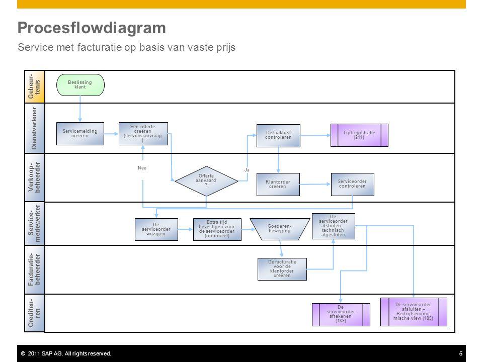 ©2011 SAP AG. All rights reserved.5 Procesflowdiagram Service met facturatie op basis van vaste prijs Dienstverlener Verkoop- beheerder Facturatie- be