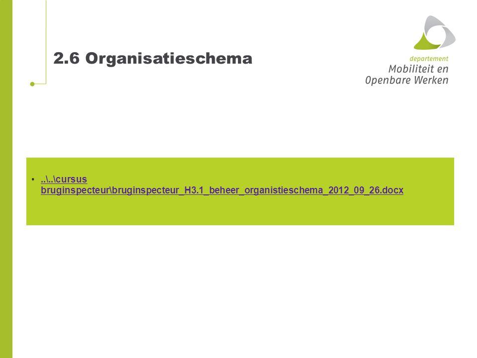 2.6 Organisatieschema..\..\cursus bruginspecteur\bruginspecteur_H3.1_beheer_organistieschema_2012_09_26.docx..\..\cursus bruginspecteur\bruginspecteur