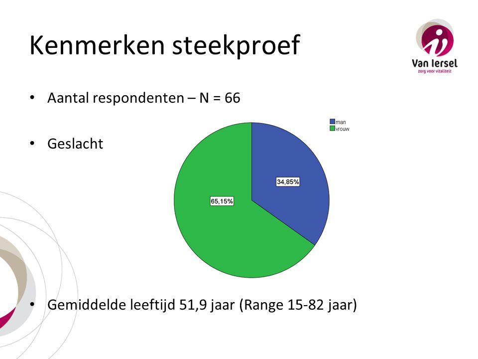 Kenmerken steekproef Aantal respondenten – N = 66 Geslacht Gemiddelde leeftijd 51,9 jaar (Range 15-82 jaar)