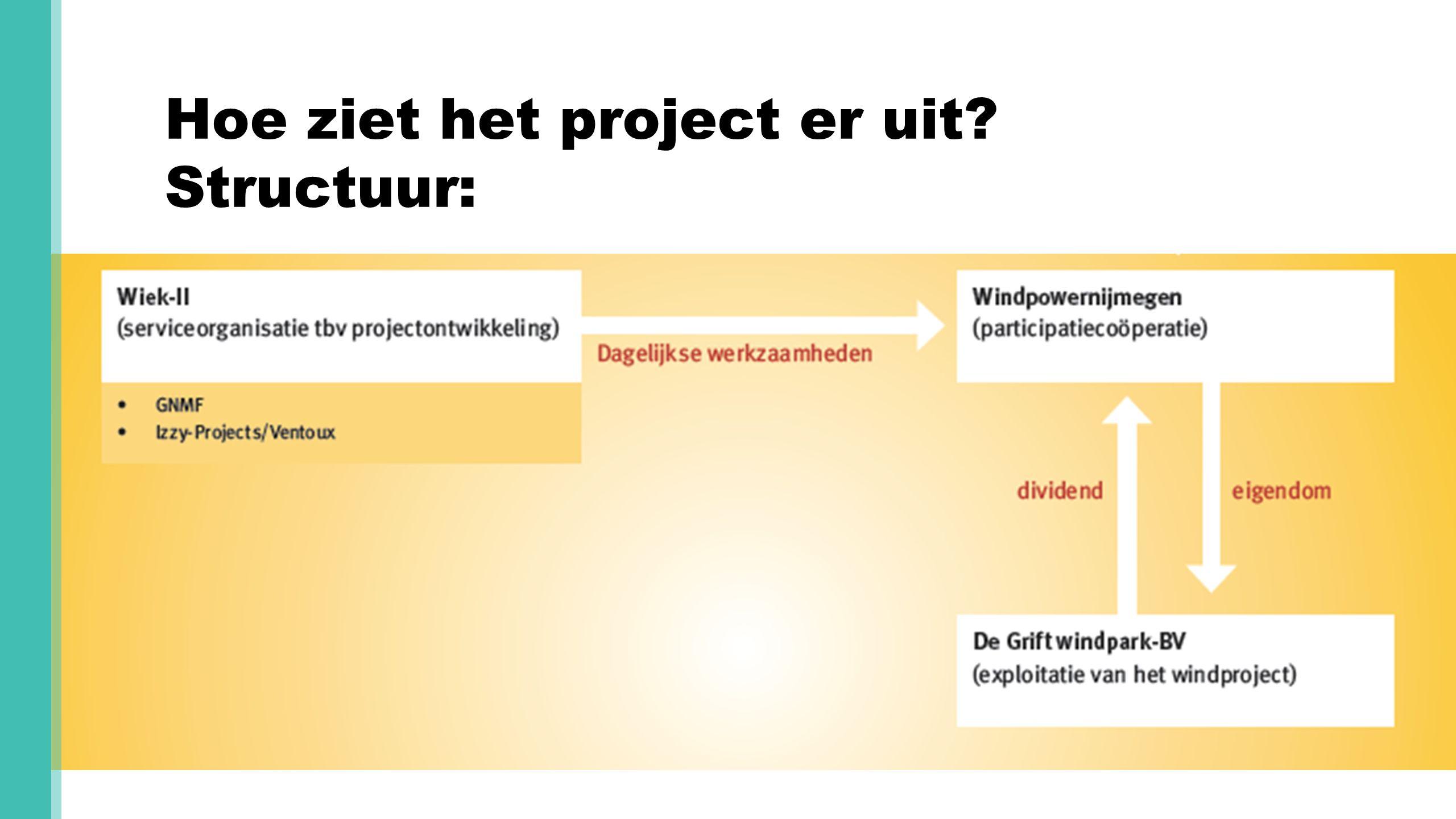 Hoe ziet het project er uit? Structuur:
