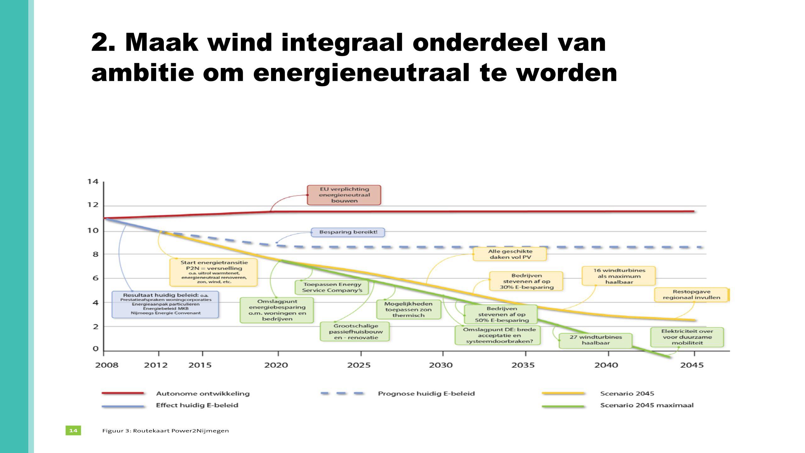 2. Maak wind integraal onderdeel van ambitie om energieneutraal te worden Hoe eenvoudigein vorm, hoe beter.