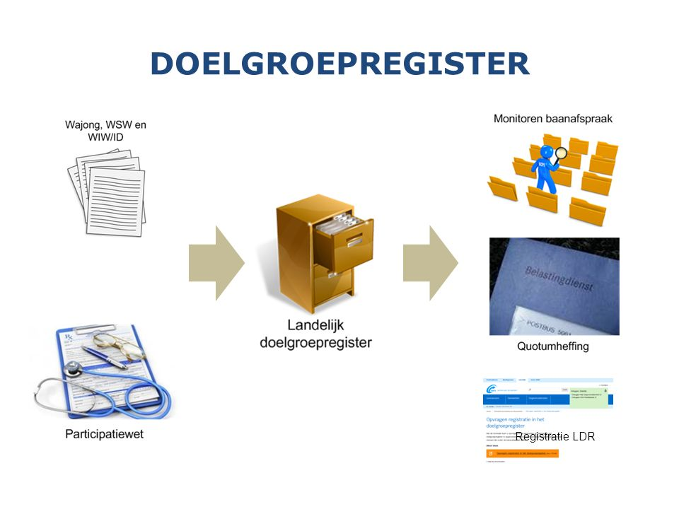 DOELGROEPREGISTER Registratie LDR