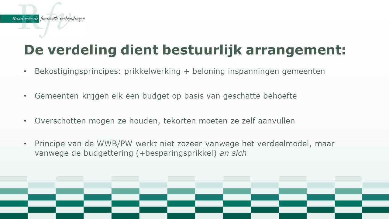 Bekostigingsprincipes: prikkelwerking + beloning inspanningen gemeenten Gemeenten krijgen elk een budget op basis van geschatte behoefte Overschotten